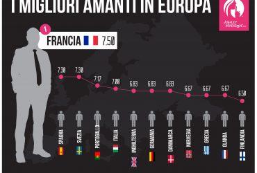 I migliori amanti in Europa? Non sono gli italiani!