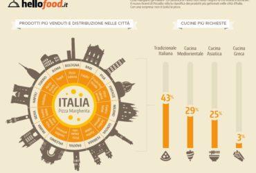 Cosa mangiano gli italiani? La classifica di HelloFood svela i segreti di chi ordina a domicilio