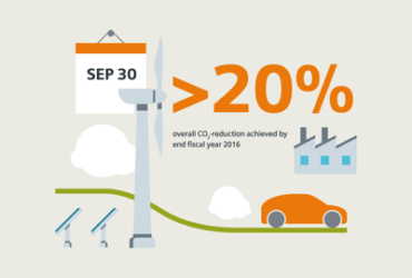 Siemens taglia del 20% le proprie emissioni di CO2
