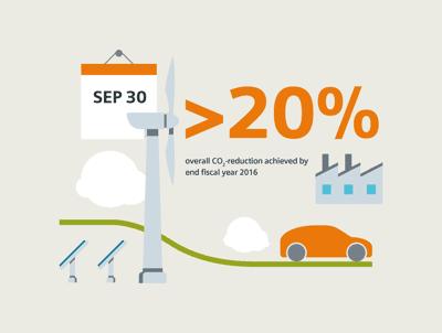 Siemens taglia del 20% le proprie emissioni di CO2 3