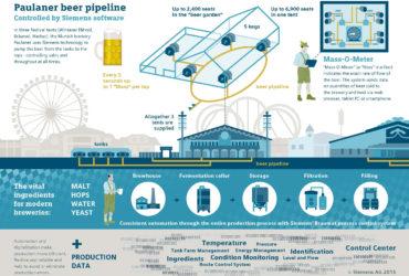 Siemens digitalizza l'Oktoberfest 1