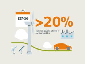 Siemens taglia del 20% le proprie emissioni di CO2 2